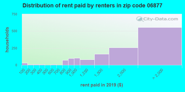 06877 rent paid by renters