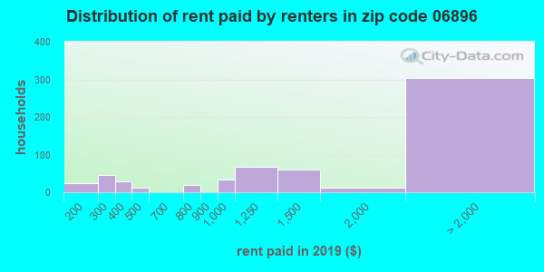 06896 rent paid by renters