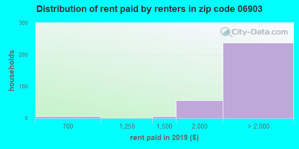 06903 rent paid by renters