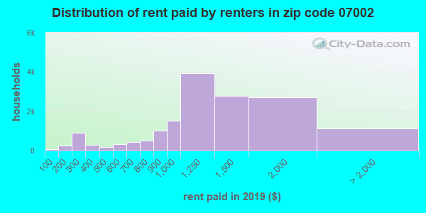07002 rent paid by renters