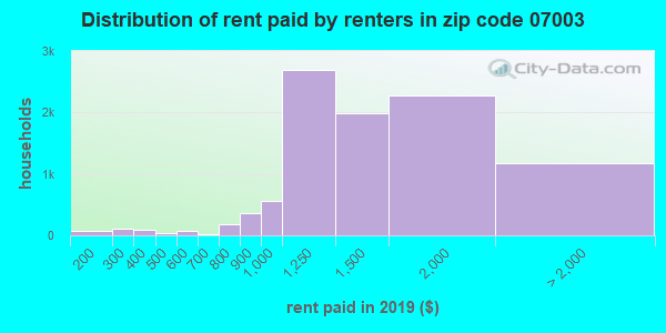 07003 rent paid by renters