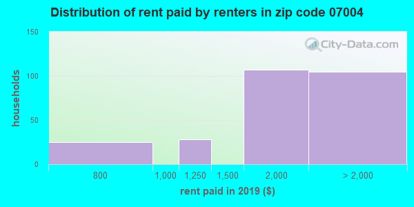 07004 rent paid by renters