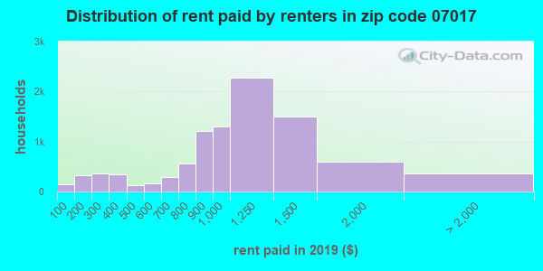07017 rent paid by renters