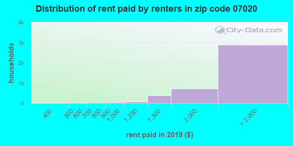 07020 rent paid by renters