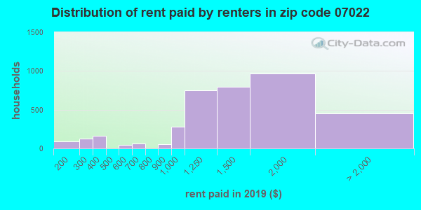 07022 rent paid by renters