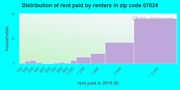 07024 rent paid by renters