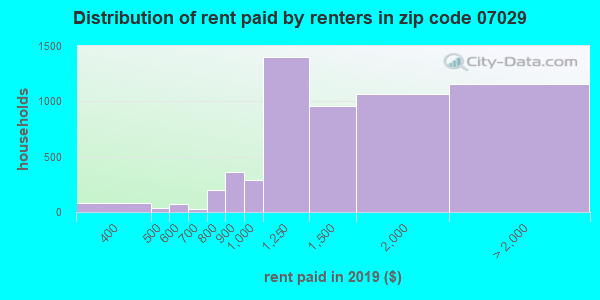 07029 rent paid by renters