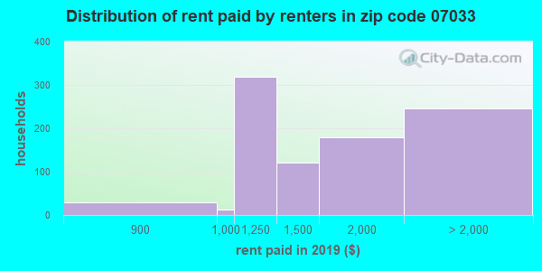 07033 rent paid by renters