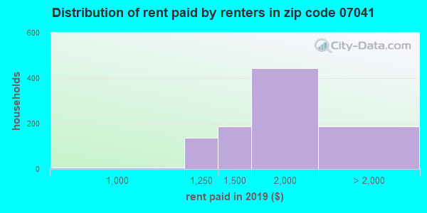 07041 rent paid by renters