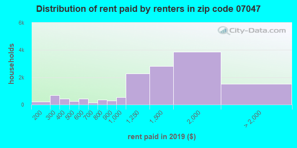 07047 rent paid by renters
