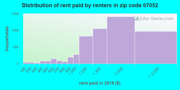 07052 rent paid by renters