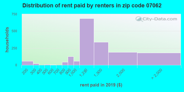 07062 rent paid by renters
