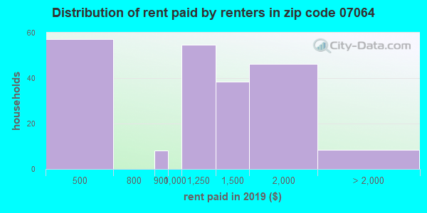 07064 rent paid by renters