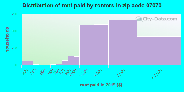 07070 rent paid by renters