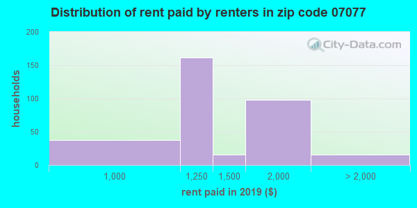 07077 rent paid by renters