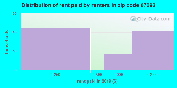 07092 rent paid by renters
