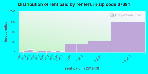 07094 rent paid by renters