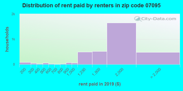 Rent paid by renters in 2015 in zip code 07095