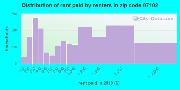 07102 rent paid by renters