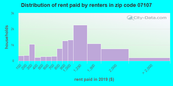 07107 rent paid by renters