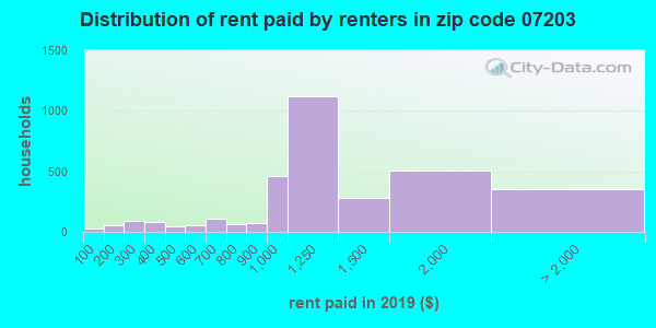 07203 rent paid by renters
