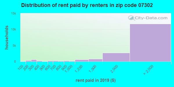 07302 rent paid by renters
