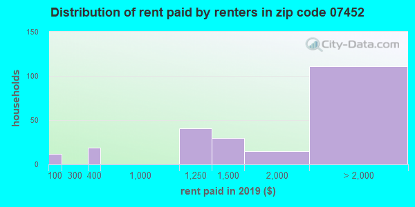 07452 rent paid by renters