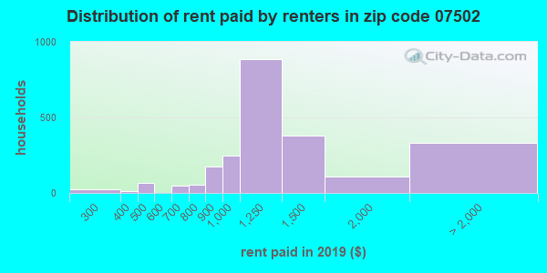 07502 rent paid by renters