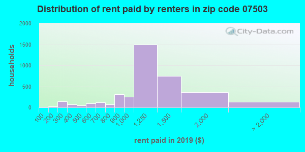 07503 rent paid by renters