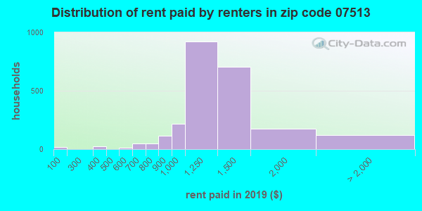 07513 rent paid by renters