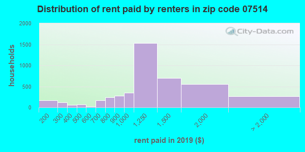 07514 rent paid by renters