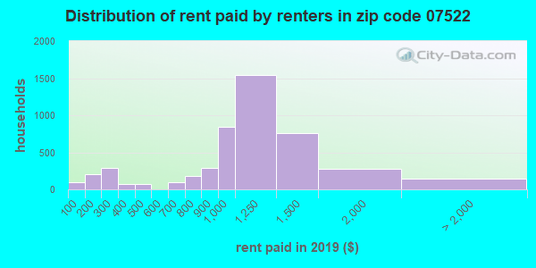 07522 rent paid by renters