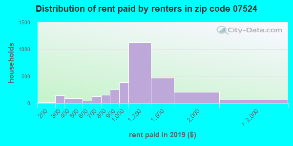 07524 rent paid by renters