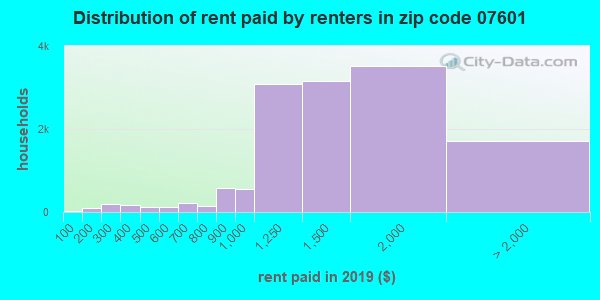 07601 rent paid by renters