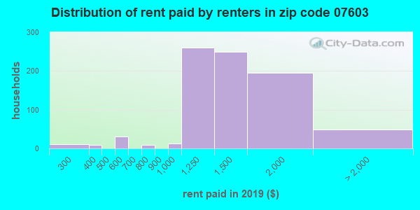 07603 rent paid by renters
