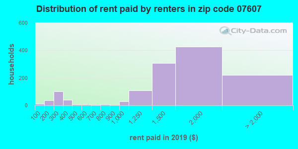 07607 rent paid by renters