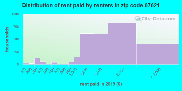 07621 rent paid by renters