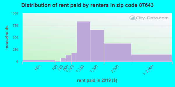 07643 rent paid by renters