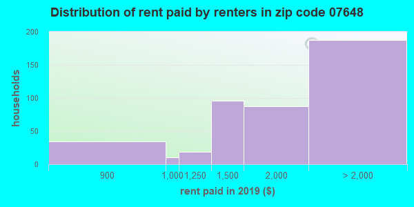 07648 rent paid by renters