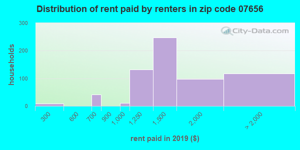 07656 rent paid by renters