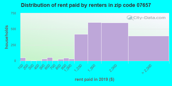 07657 rent paid by renters