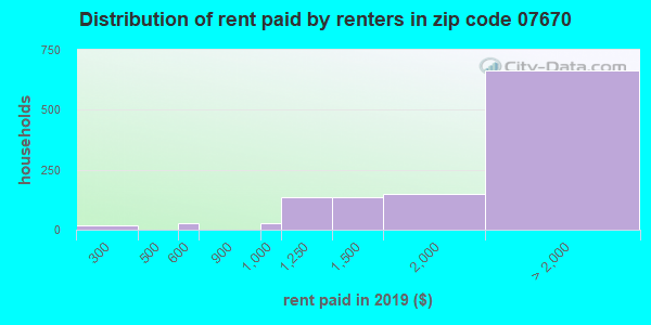 07670 rent paid by renters
