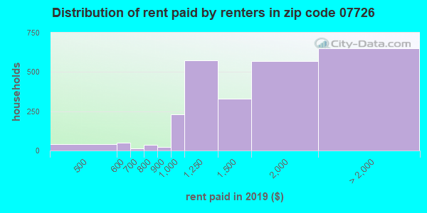 Rent paid by renters in 2015 in zip code 07726