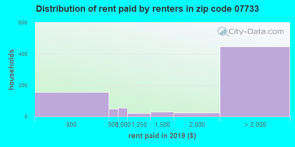07733 rent paid by renters