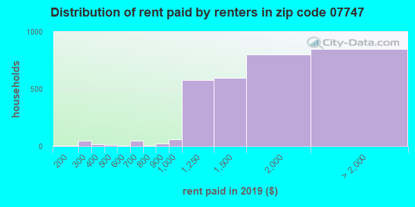 07747 rent paid by renters