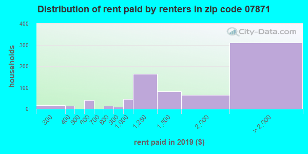 Rent paid by renters in 2013 in zip code 07871
