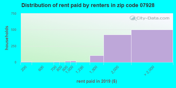 07928 rent paid by renters