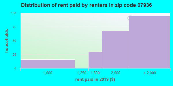 07936 rent paid by renters