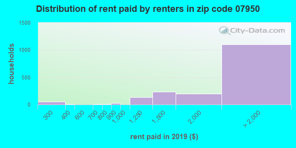 07950 rent paid by renters