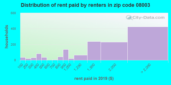 Rent paid by renters in 2016 in zip code 08003